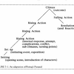 A Raisin In The Sun Plot Diagram Car Equalizer Othello Great Installation Of Wiring Colette Franks Is Awesome Rh Sites Google Com Summary Act 1