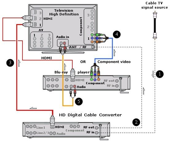 wiring diagrams hookup Blu-ray HDTV digital cable box