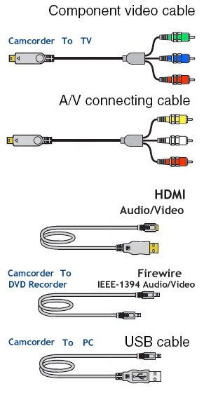 usb to rca cable wiring diagram autopage rf 425 mini schematic how hookup camcorder tv vcr dvd recorder computer