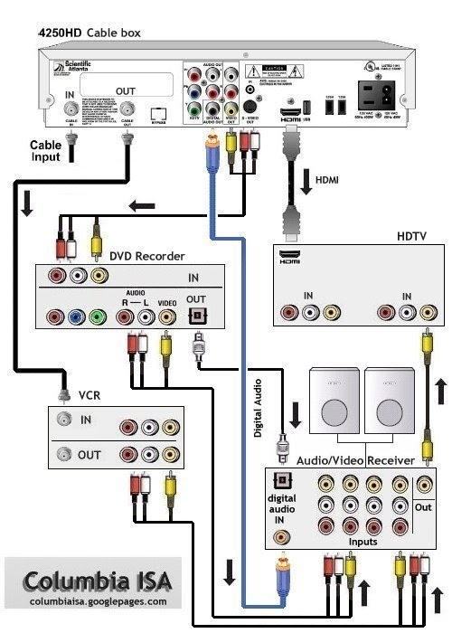 Directv Hopper Wiring Diagram How To Connect A Tv Dvr Dvd Vcr Stereo Amp Am Fm Tape