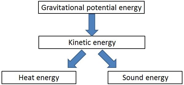 energy transformation diagram examples dimarzio tele wiring diagrams 2 transformations year 8 science