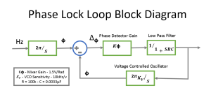 Phase Lock Loop  Digital Control and Systems  Timothy Walters