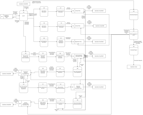 small resolution of data flow diagram