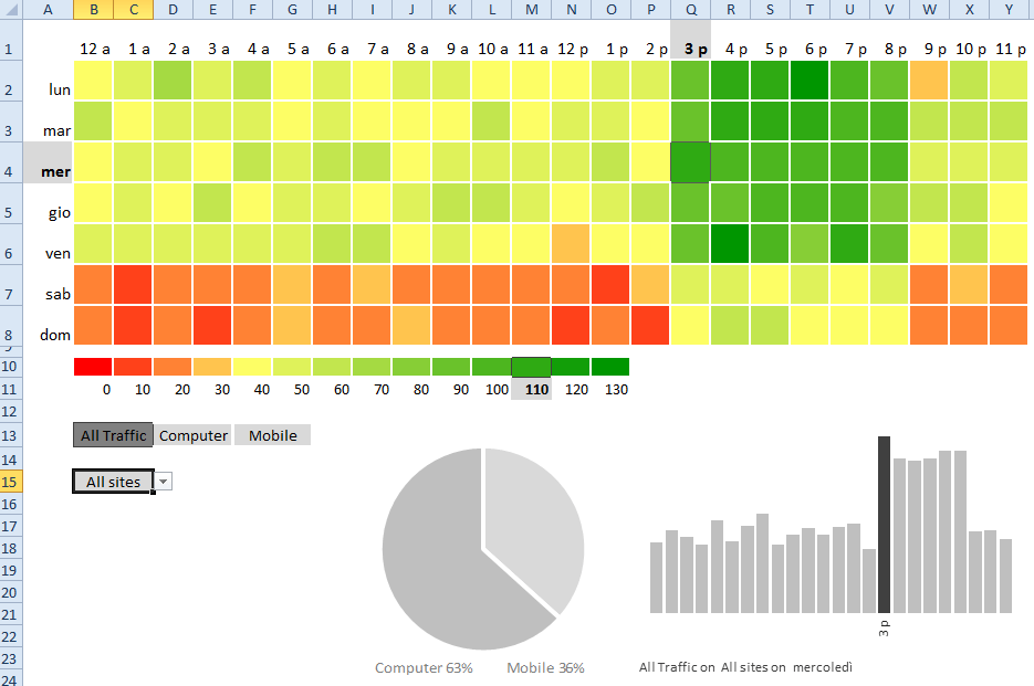 This way when you choose between the different data sets color scaling is always same disadvantage of solution that smaller also day hour heatmap in excel   fx rh sites google