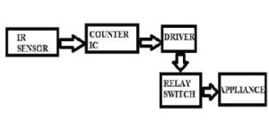 Remote Control for Home Appliances Circuit diagram  eceprojects