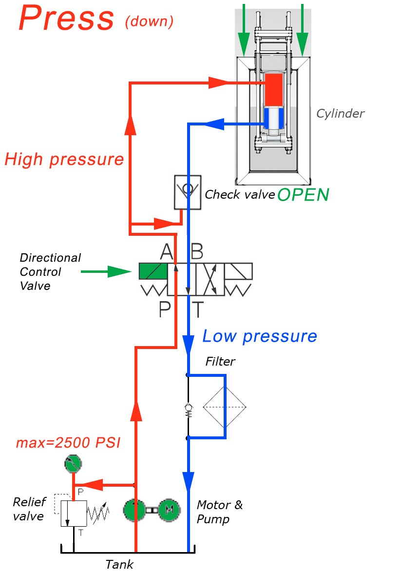 medium resolution of hydraulic flow diagram wiring