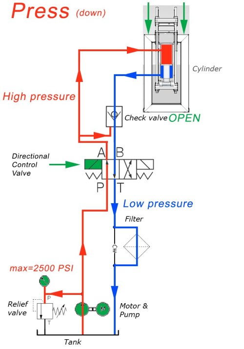 small resolution of hydraulic flow diagram wiring