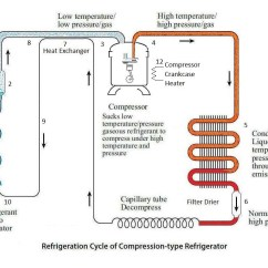 Flow Diagram Refrigeration Cycle 24v Relay Wiring System Fixurhome Site