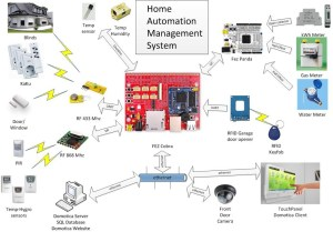 HAMS  Home Automation and Management System