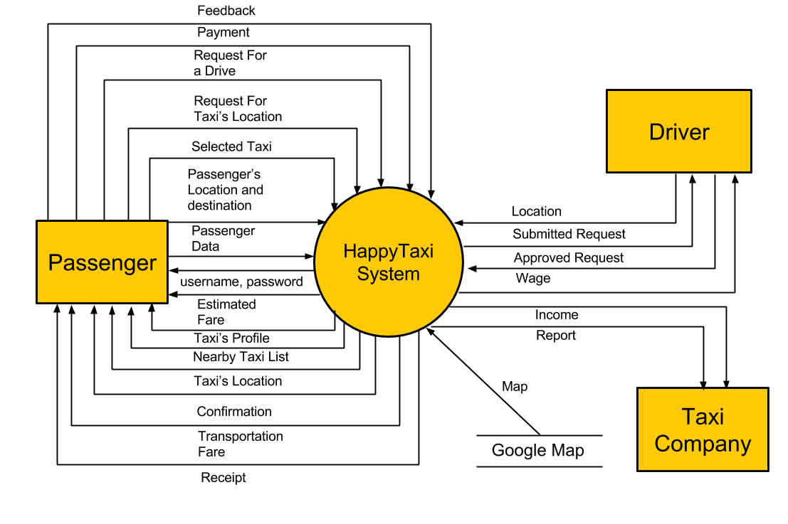 what is data flow diagram level 0 1994 ford ranger stereo wiring happytaxi