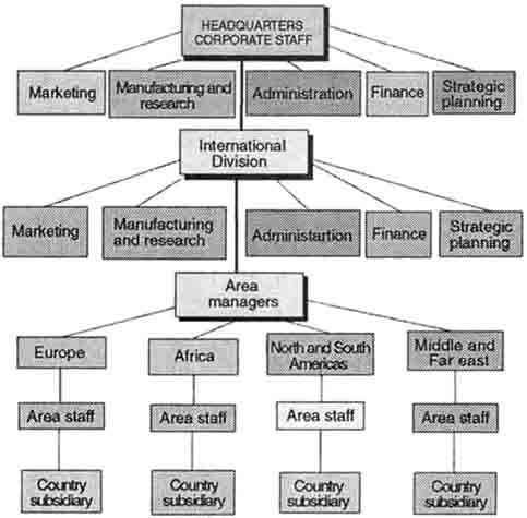Manufacturing company and its functional areas