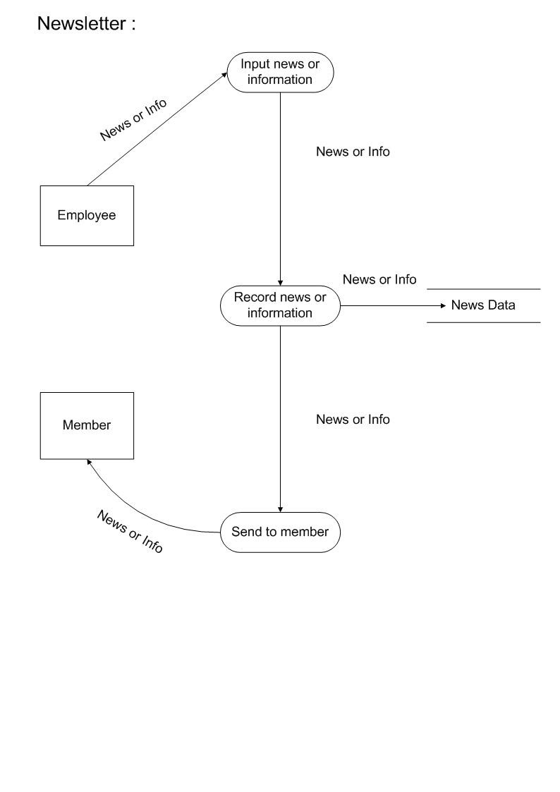 hight resolution of context data flow diagram lv 2