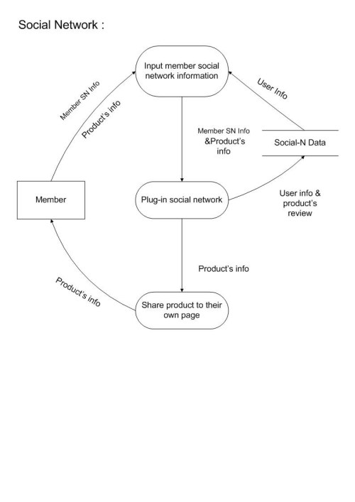 small resolution of context data flow diagram lv 2