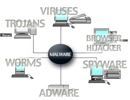 essay on types of computer viruses Here's a helpful guide to understanding all the different types of malware lifehacker' s tech the term computer virus is often used interchangeably with malware.