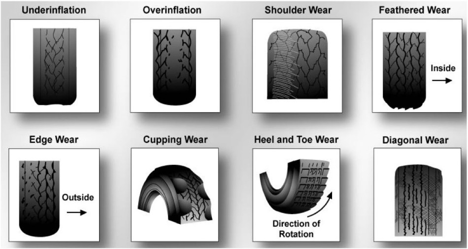 Image result for tire wear