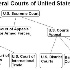 Judicial Branch Court System Diagram Narva Light Switch Wiring Functions Webquest Use The Links Below To Explore Structure And Of