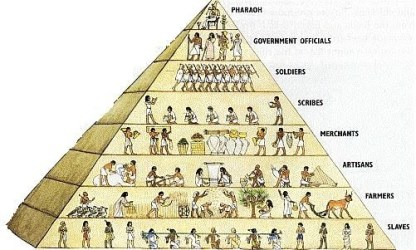 SOCIAL HIERARCHY learnaboutegyptproject
