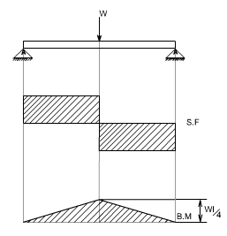 bending moment diagram for simply supported beam led light strip wiring shear force and mechanicalstuff4u cantilever with uniformly distributed load