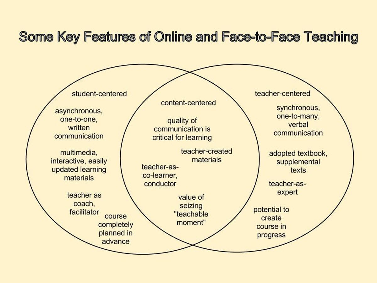 hight resolution of online vs blended vs face to face venn diagram michael simkins s polygon venn diagram venn diagrams in teaching