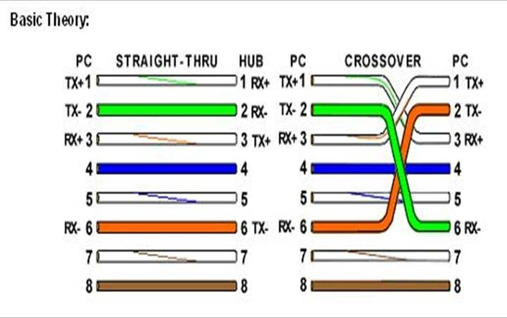 Crossover Cable Wiring Diagram Crossover Cable Color Code Wiring