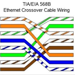 Cat 5 Crossover Wiring Diagram Truck Radio Cable Simple What Is The Defference Between Cross And Straight Mullais Wire Source