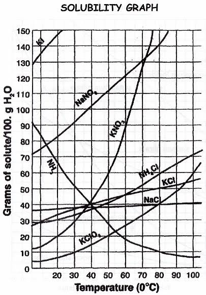 Read Solubility Curve Practice Answers : Geometry Chapter