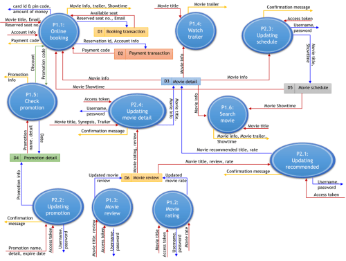 small resolution of data flow diagram level 2 process 1 1 online booking