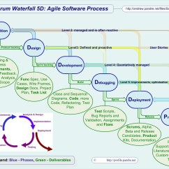 Waterfall Model Diagram Home Electrical Wiring Diagrams Ppt Agile Activity Free Engine Image For User