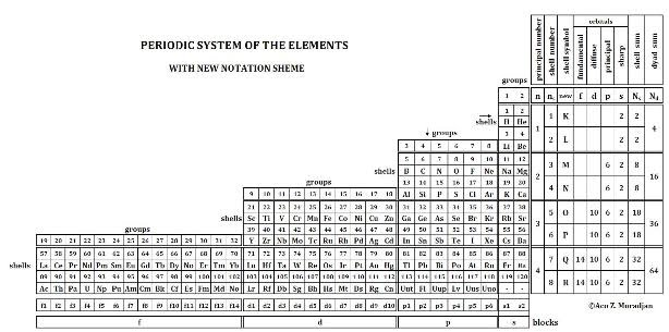 mathematical structure for the Periodic System Table