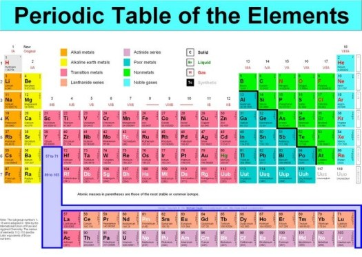 History of the periodic table elements pdf periodic diagrams science history of the periodic table elements pdf diagrams urtaz Images