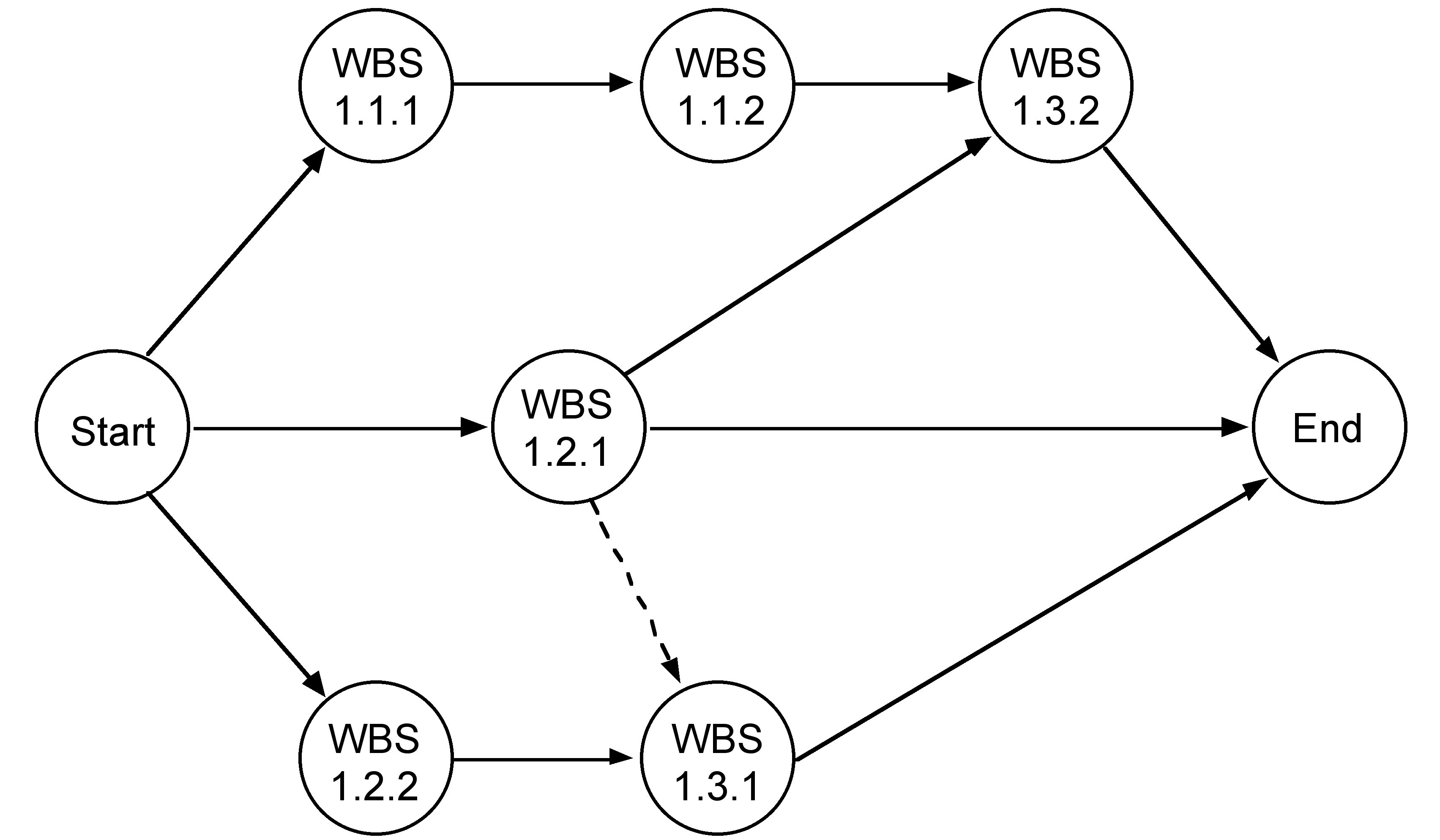 figure 6 10 an example of an activity on arrow aoa network diagram illustration from barron barron project management for scientists and engineers  [ 3407 x 1989 Pixel ]