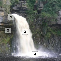 Diagram Of How A Waterfall Is Formed 1999 Mercedes Sl500 Radio Wiring River Formation Google Search Land T