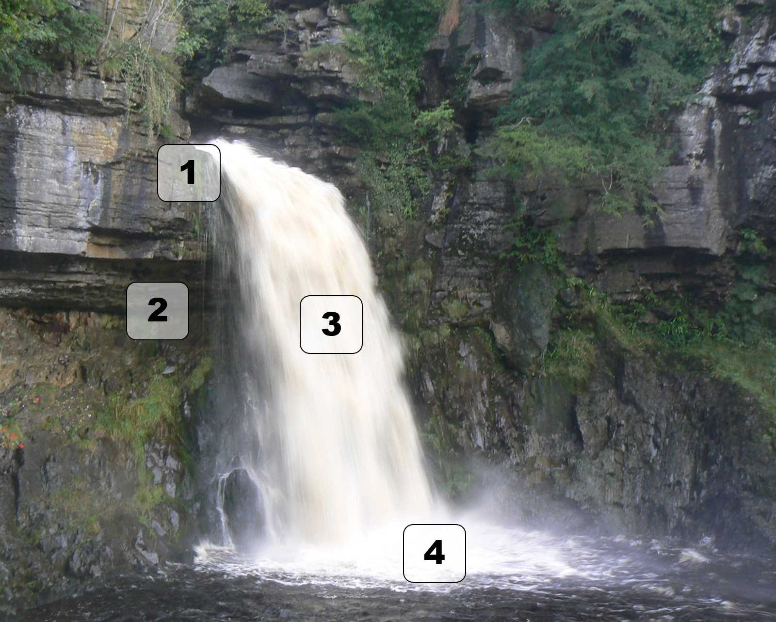 diagram of how a waterfall is formed painless wiring diagrams river formation google search land t