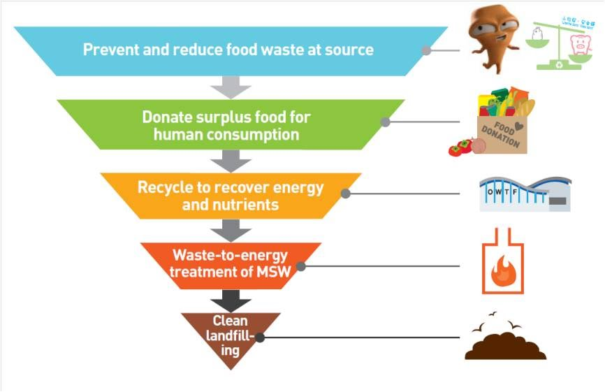 Hypothesis  RS Food Waste Project