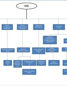 Vertical layout comprehensive and complex organization chart also my project for itil salghtan rh sites google