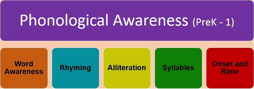 1 phonemic awareness