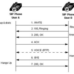 Sip Call Flow Diagram 110 Volt Male Plug Wiring Sipcallflow Softswitchngn Basic