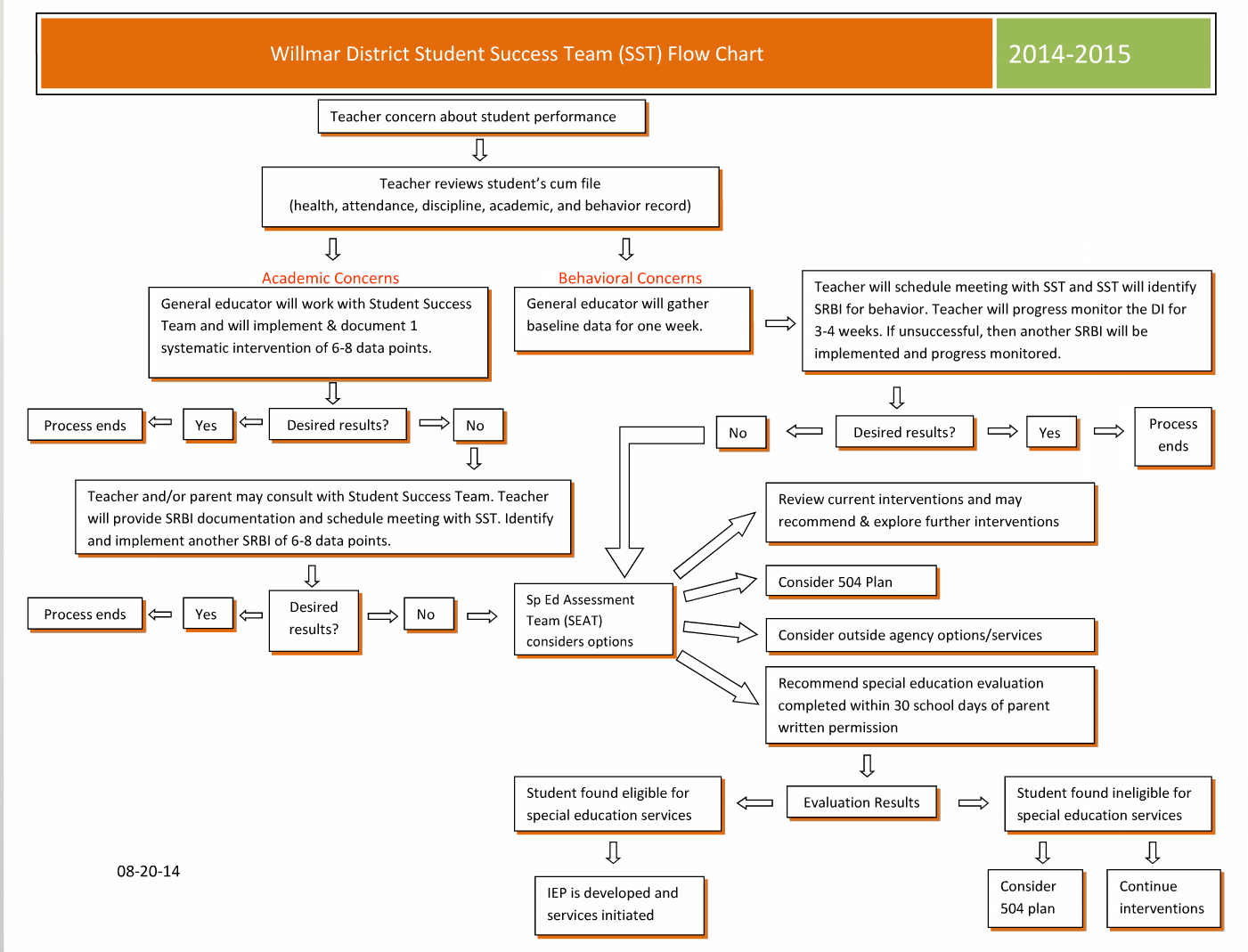 2 Pre Referral Process For Special Education