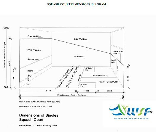 squash court diagram 2001 focus headlight wiring appendix 5 1 singles description rules abbreviated dimensions it is recommended that you download and enlarge this drawing to enable legibility see below