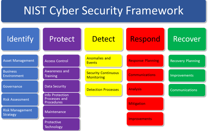 Application Security Review