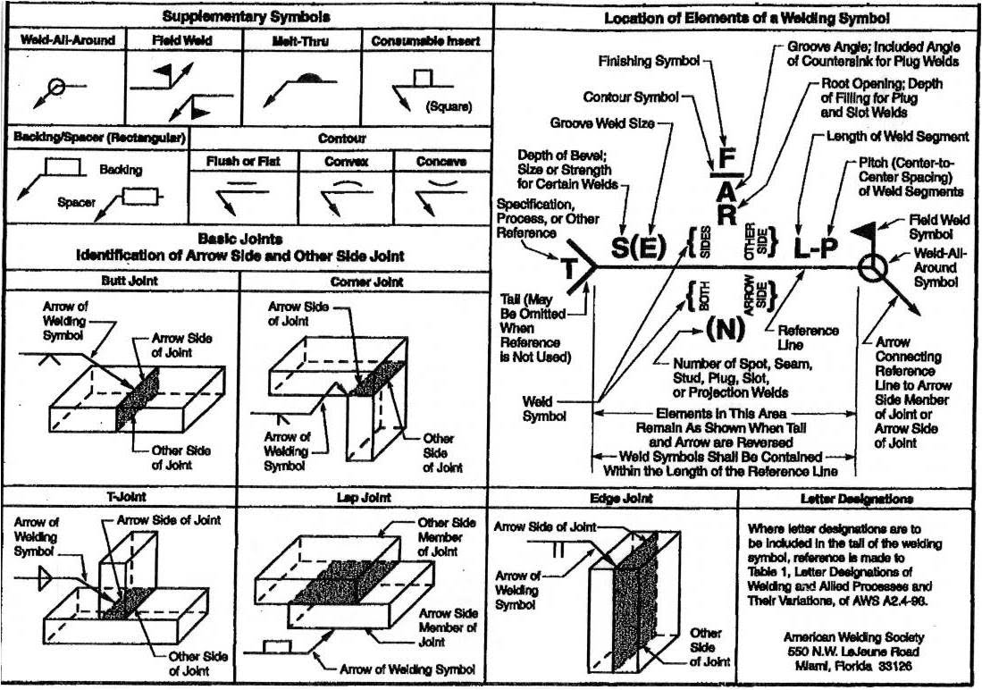Supplementary Symbols & Location of Elements of a Welding