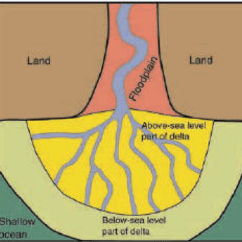 Diagram Of A Delta Landform 1990 Club Car Battery Wiring 36 Volt Deltas St Mary S Fluvial Studies They Are Highly Changeable Landforms As Composed Unconsolidated Unstable Sediments And Subject To Channel Migration Well Subsidence