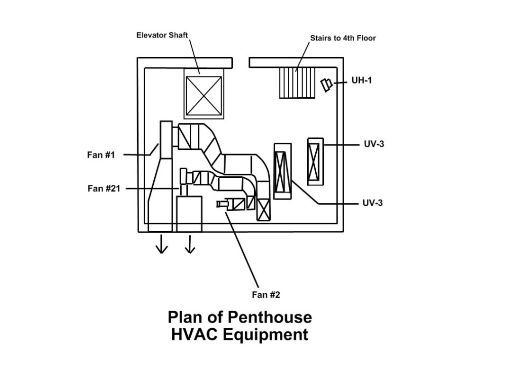 medium resolution of  building and where equipment and ductwork is located within the building note that c stands for convector unit and uv stands for unit ventilator