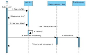Sequence Diagrams  Information System for Western