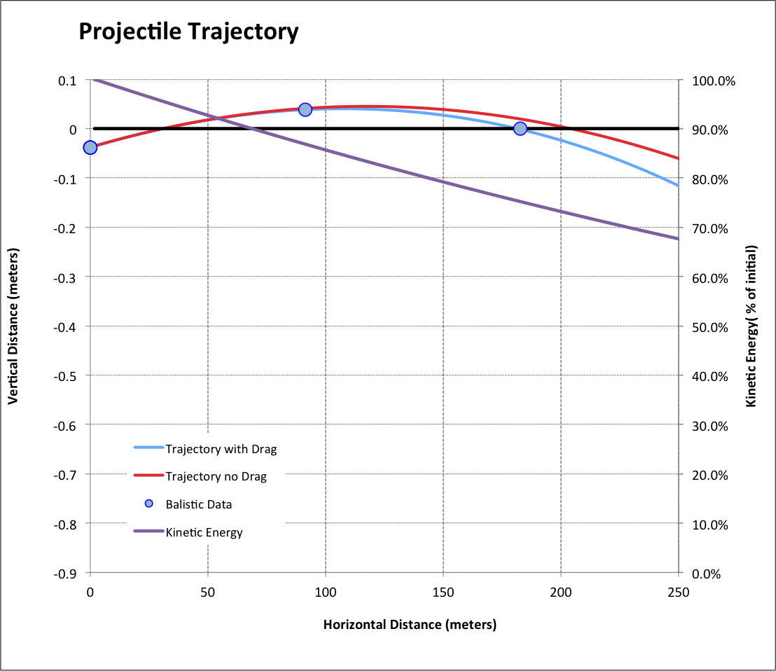 medium resolution of figure 6 180 grain rifle bullet trajectory notice the flat trajectory