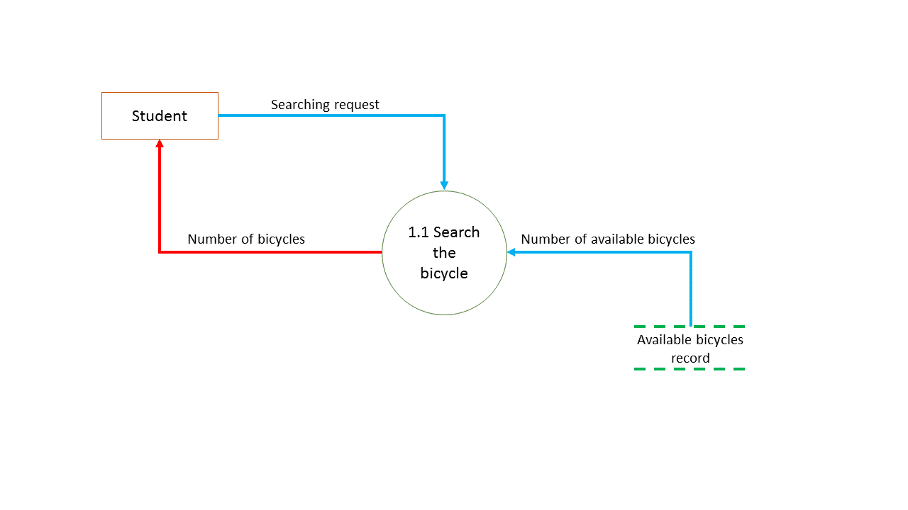 hight resolution of data flow diagram level 2