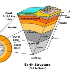 Structure Of The Earth Diagram What Is A Project Network S Hydrothermal Vents Broken Down Into Five Different Layers Lithosphere Asthenosphere Mesosphere Outer Core And Inner