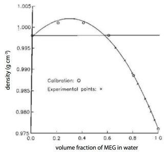 Density Behaviour Of Meg Water Mixtures From Woods And Caulfield 1992