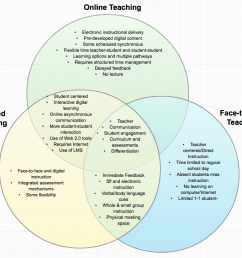 i chose to consider a comparison of online blended and face to face teaching i created this diagram in creately made a screenshot and uploaded it as an  [ 1005 x 862 Pixel ]