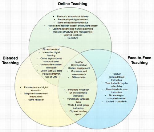 small resolution of i chose to consider a comparison of online blended and face to face teaching i created this diagram in creately made a screenshot and uploaded it as an
